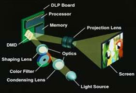 تکنولوژی های ساخت دیتا پروژکتور